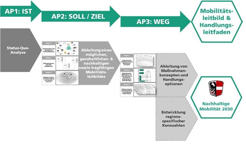 """Darstellung  des 3 stufigen  Projektablaufs  (AP1: Status-Quo  Analyse;  AP2: Entwicklung Mobilitätsleitbild;  AP3:  Ableitung  von  Maßnahmenkonzepten),  der  durch  die Arbeitspakete  """"öffentliche Kommunikation"""" (AP 4) und """"Projektmanagement"""" (AP 5) kontinuierlich begleitet wird."""
