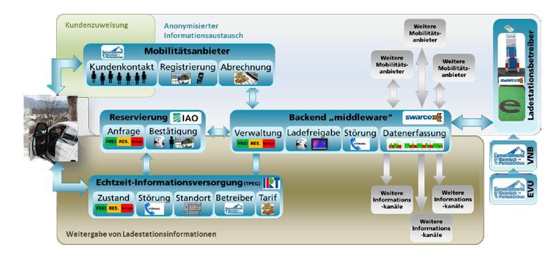 anvisierte Struktur der Ladeinfrastruktur in Garmisch-Partenkirchen inkl. den Erweiterungen Parkplatzflächenerkennung & Reservierungssystem; im anvisierten Projekt wird das Backend-System sowie eine eigene Ladesäule der Firma SWARCO zum Einsatz kommen, um eine effiziente Umsetzung in diesem Teil der Systemkette gewährleisten zu können, d.h. um ggf. HW- und/oder SW-Anpassungen schnell durchführen zu können)