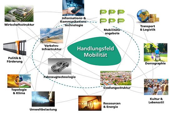 Einflussfaktoren_Mobilitaet_IAO