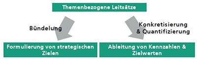 Leitbildentwicklung_e-GAP2030_IAO