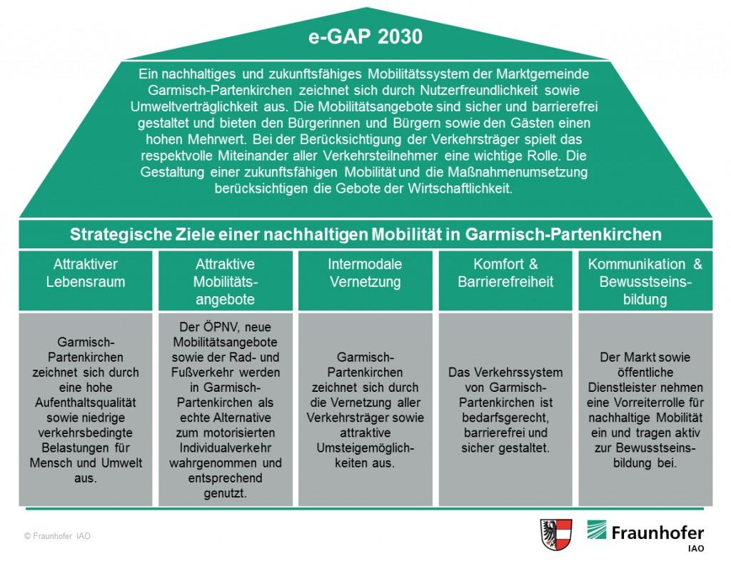 Ziel-Haus mit Präambel und der fünf strategischen Zielen e-GAP 2030