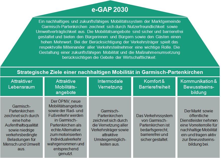 Mobilitaetskonzept e-GAP2030