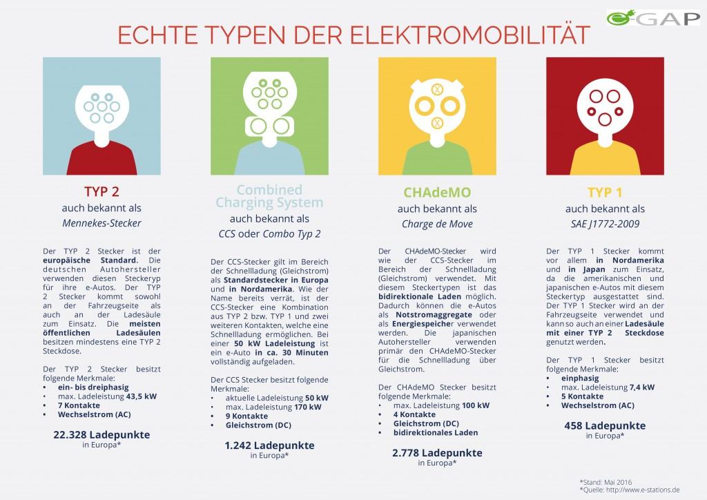 Teil 1 - Echte Typen der Elektromobilität